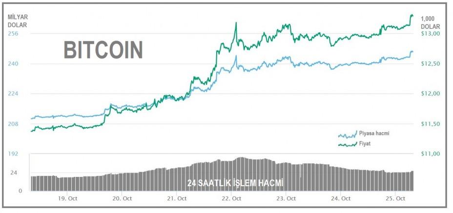 Bitcoin 13,000 doların üzerinde