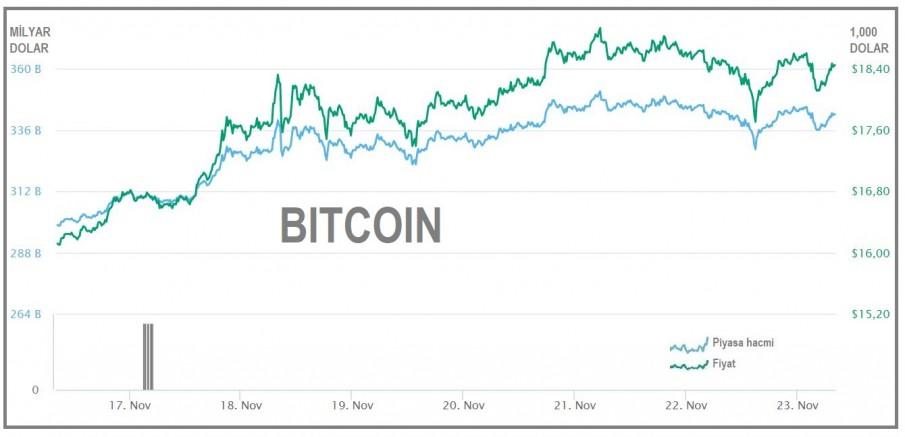 Bitcoin'deki son gelişmeler