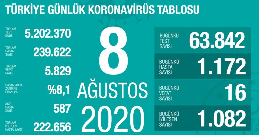 Koronavirüs salgınında can kaybı 5 bin 829'a yükseldi