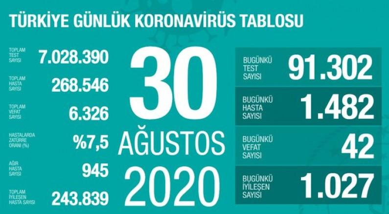 Koronavirüs salgınında can kaybı 6 bin 326'ya yükseldi