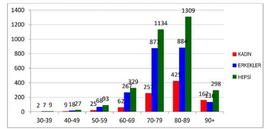 Ölenlerin yaş ve cinsiyet dağılımı yayınlandı