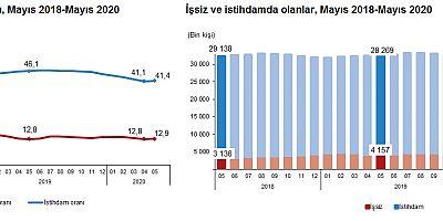 İşsizlik Mayıs döneminde yüzde 12.9'a yükseldi